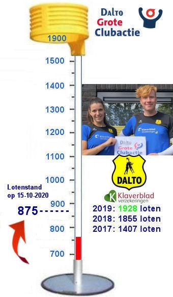 20201015 Lotenmeter Dalto GCA