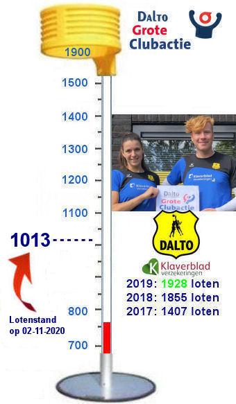 20201102 Lotenmeter Dalto GCA